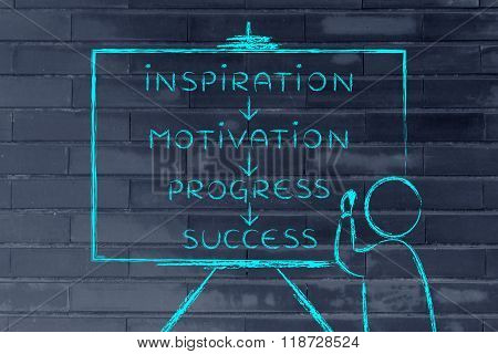 Teacher Writing About Inspiration, Motivation, Progress And Success