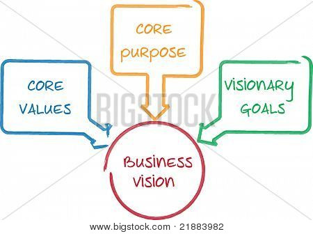 Kern Vision Business Konzept Management Business Strategie whiteboard