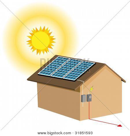 Una imagen de un sistema residencial el panel solar.