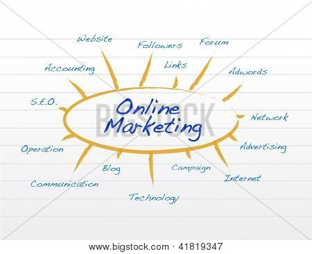 On Line Marketing Concept