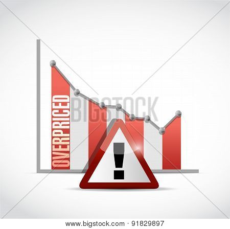 Overpriced Falling Graph Sign Concept