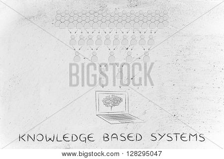 Shared Info Collected By Electronic Brain, Knowledge Based Systems