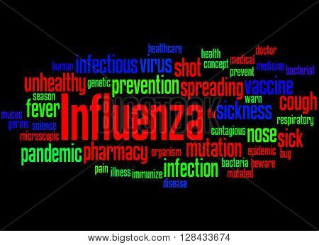 Influenza, Word Cloud Concept 4