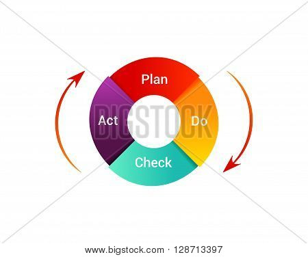 Isolated PDCA Cycle diagram on white background. Concept of control and continuous improvement in business. Plan Do Check Act vector illustration.