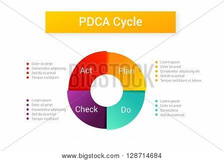 Isolated PDCA Cycle diagram - management method. Concept of control and continuous improvement in business. Plan Do Check Act vector illustration.