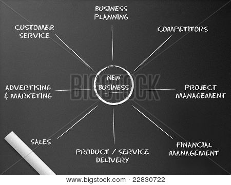 Chalkboard - New Business Diagram