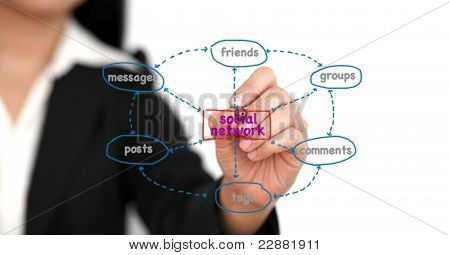 Social Network Activity Diagram
