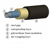 3d Image Of Steel Pipes In Foam Insulation With An Indication Of Materials In Layers For The Constru poster