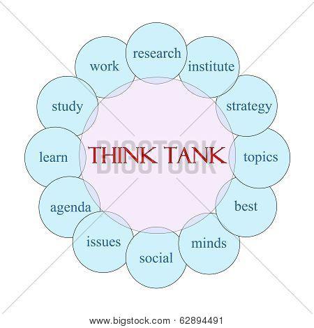 Think Tank Circular Word Concept