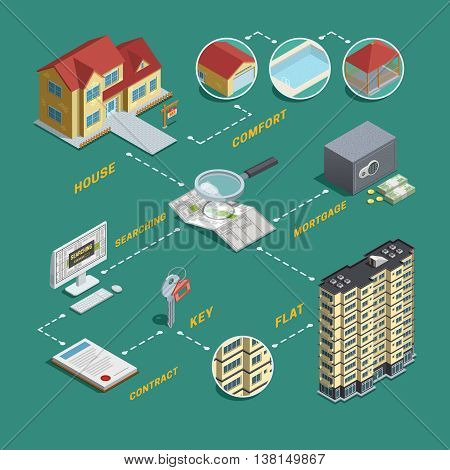 Real estate market exploration and search homes houses and apartments for sale isometric flowchart poster vector illustration