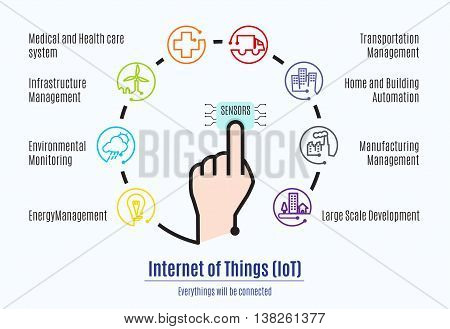 Finger Connect To Sensor With Internet Of Things (iot) Word And Object Icon,mani Factor Part Of Inte