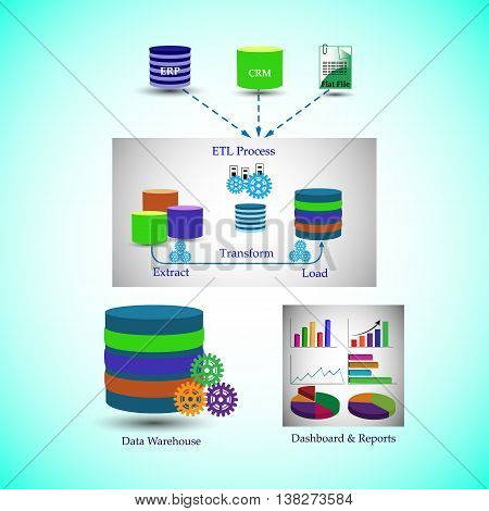 Data Warehouse Architecture Process of Data Migration from different Sources till the presentation of Dashboards and Reports.