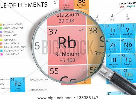 Rubidium Symbol - Rb. Element Of The Periodic Table Zoomed With