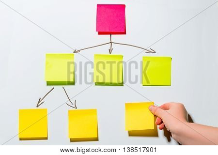 scheme of color stickers on a white board and a woman's hand