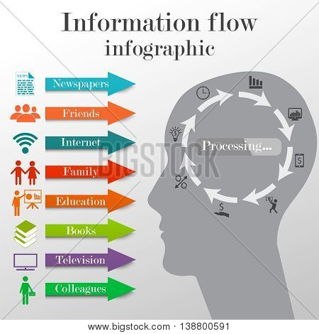 Information flow infographic concept. Business template of getting information from different sources and processing of this info by people