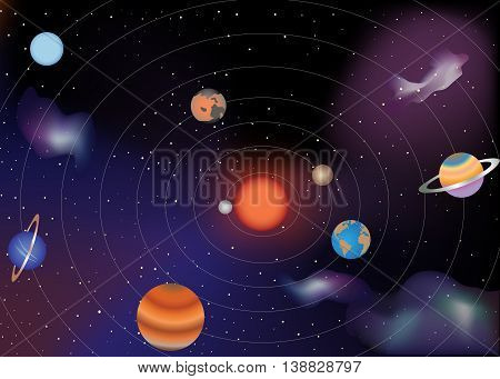 The planets of the solar system and Sun