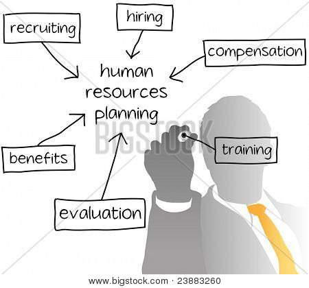 Enterprise HR manager opstelling een bedrijf menselijke hulpbronnen businessplan