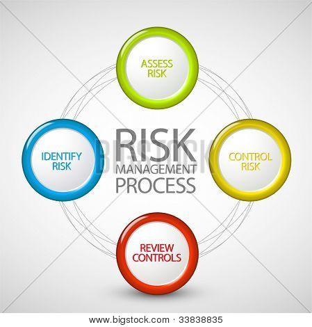 Vektor Risiko Management Prozess Diagramm schema
