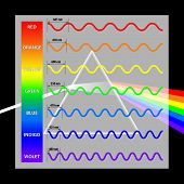 stock photo of refraction  - The visible spectrum showing the wavelengths of each of the component colours - JPG