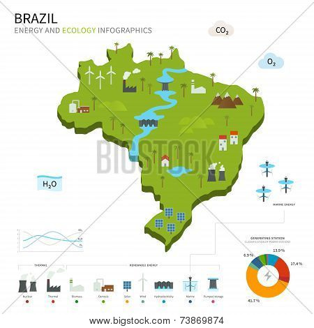 Energy industry and ecology of Brazil