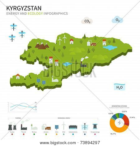 Energy industry and ecology of Kyrgyzstan