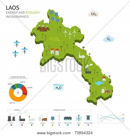 Energy industry and ecology of Laos