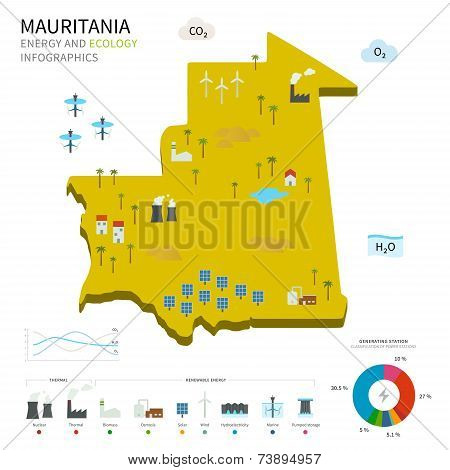 Energy industry and ecology of Mauritania