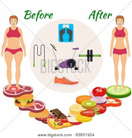 Infographic weight loss