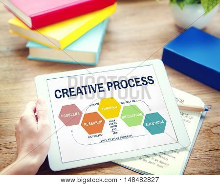 Creative Process Ideas Creativity Thinking Planning Concept