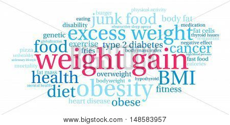 Weight Gain word cloud on a white background.