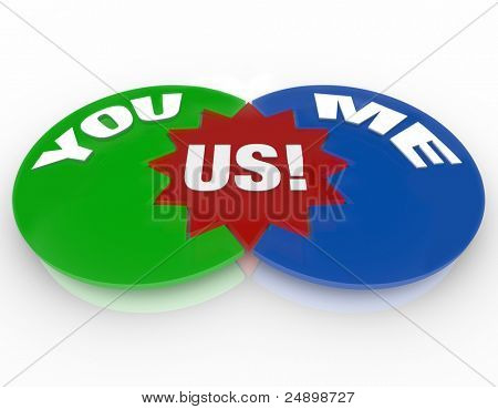 A Venn diagram with circles marked You and Me and overlapping in an area called Us, illustrating a successful and compatible personal relationship between two people