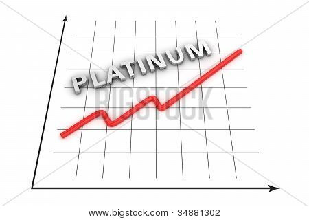 Growth Curve Of Platinum