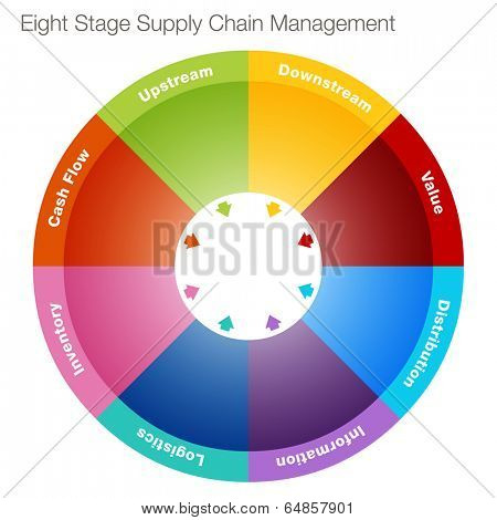 An image of an eight stage supply chain management chart.