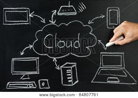 Close-up Of A Person Drawing Cloud Network Server