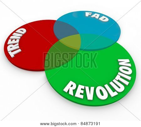 Trend Fad and Revolution words on a venn diagram to illustrate where new changes in fashion become real improvements or innovations