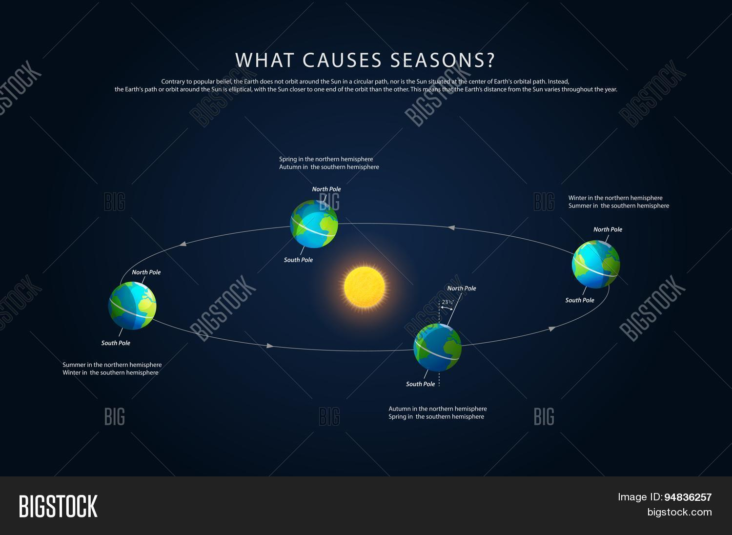 Earth rotation changing seasons vector photo bigstock earth rotation and changing seasons vector pooptronica