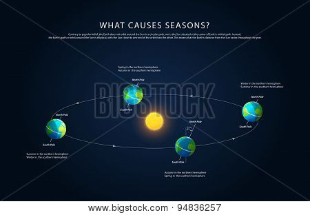 Earth rotation and changing seasons vector