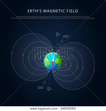 Earths magnetic field vector