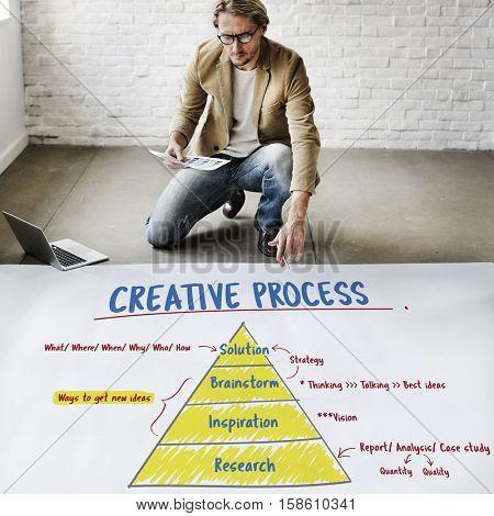 Creativity Innovation Plan Strategy