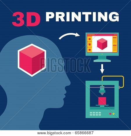 3D Printing Process with Human Head