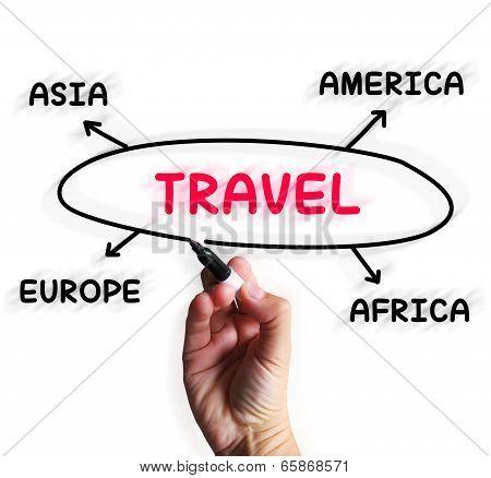 Travel Diagram Displays Overseas Or Domestic Trip