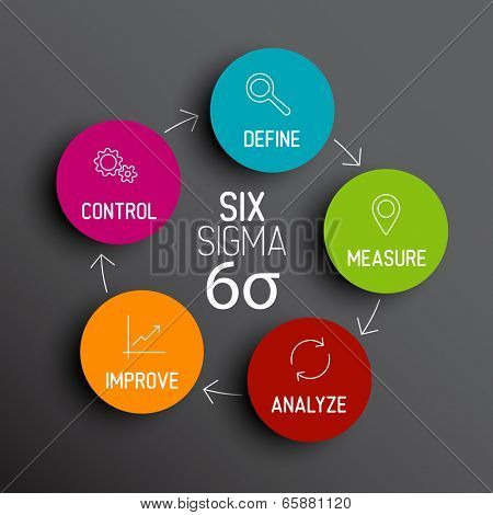 Vector Six sigma diagram scheme concept