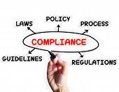 stock photo of obey  - Compliance Diagram Displaying Obeying Rules And Guidelines - JPG