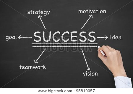 Success Diagram on Blackboard