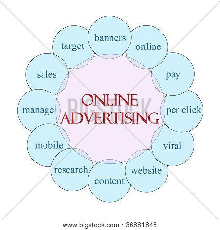 Conceito Circular de publicidade on-line