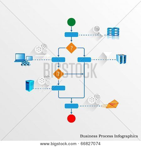 Illustration of business process Orchestrating various legacy, enterprise systems and accepting user