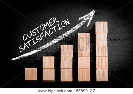 Words Customer Satisfaction On Ascending Arrow Above Bar Graph
