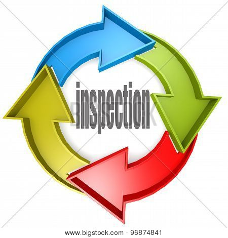Inspection Color Cycle Sign