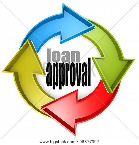 Loan Approval Color Cycle Sign