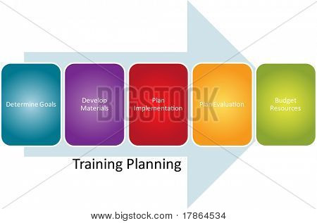 Training planning business diagram management strategy concept chart illustration